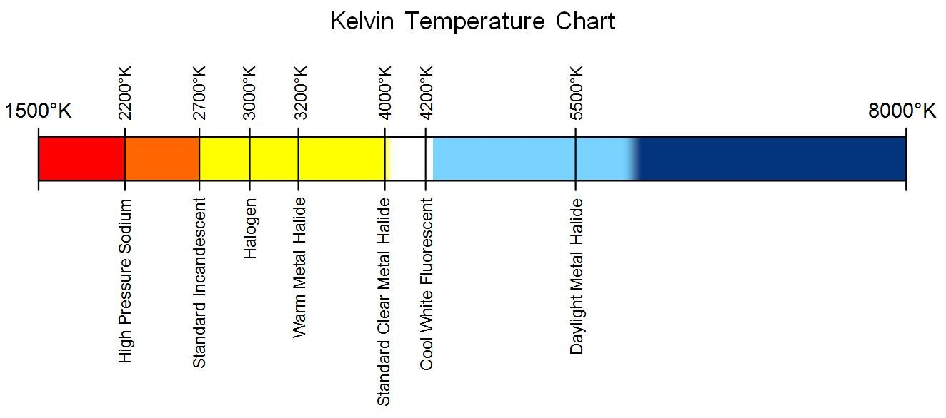 2012 Euro Civic Hatch-kelvin_temperature_chart.jpg